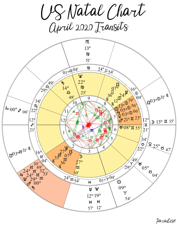 US Chart April 2020 Transits Colored Inner Wheel